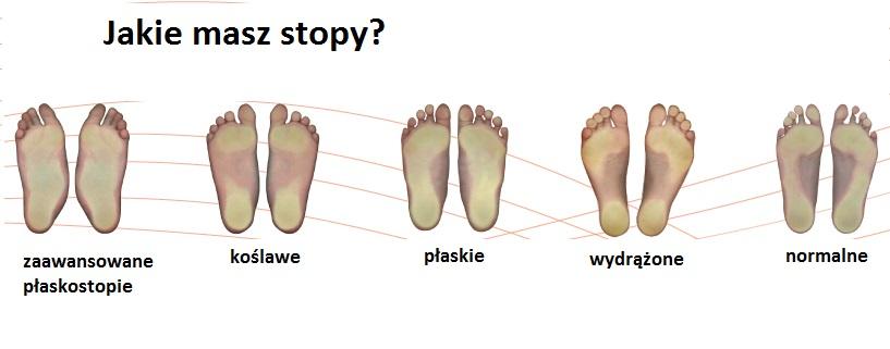 jakie masz stopy